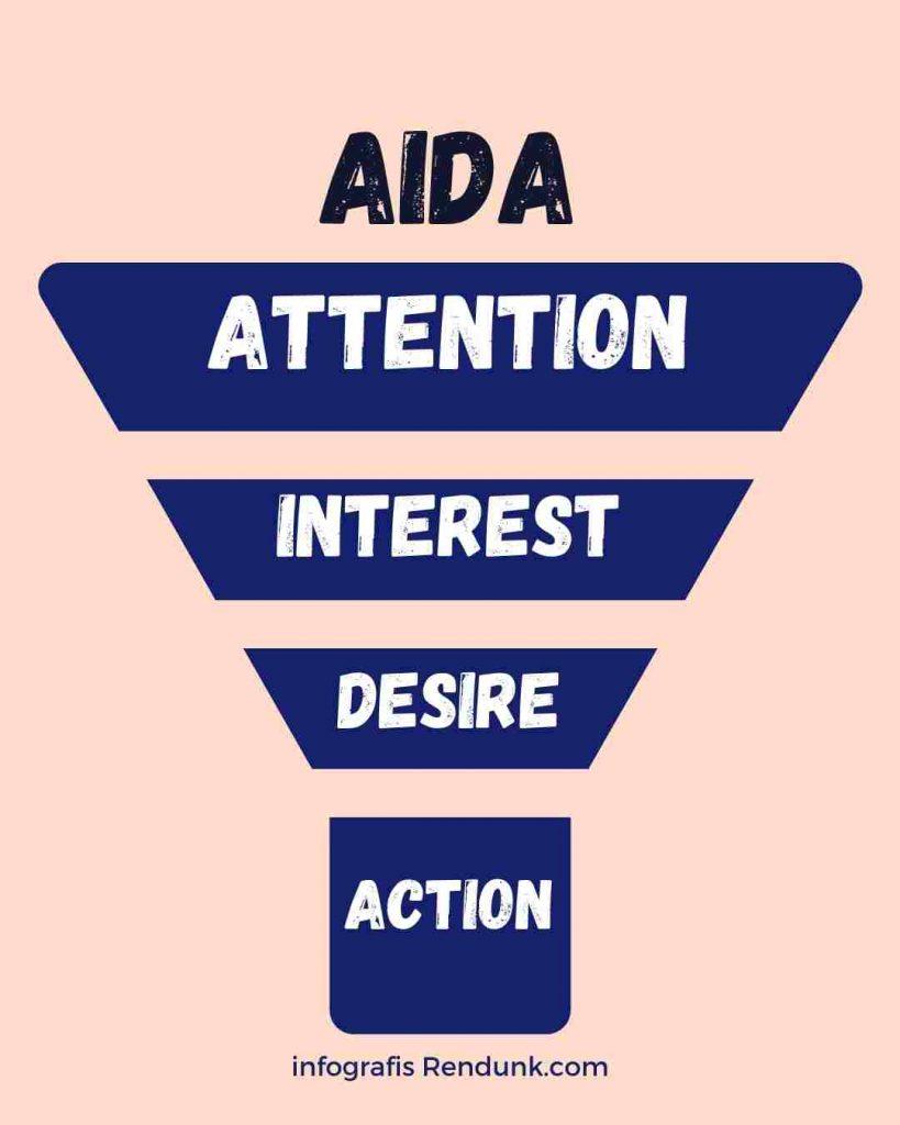 Infografis formula AIDA marketing pemasaran