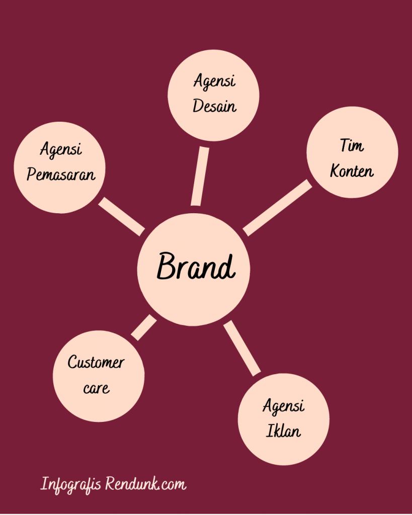 Contoh Infografis berkolaborasi Dalam Membangun Brand