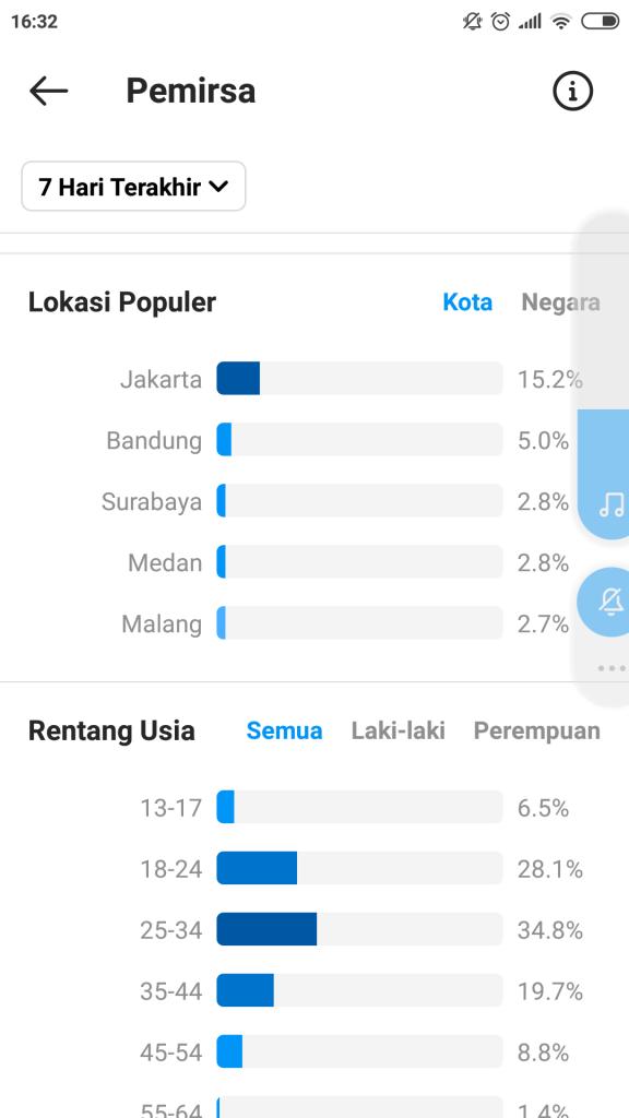Demografis audience Rendunk